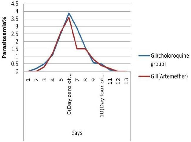 chloroquine drug action