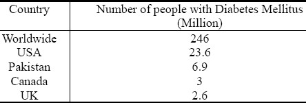 Table 1: The country and number of people suffering from diabetes mellitus