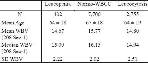 Table 1: Summary statistics of WBV levels in WBCC-subgroups
