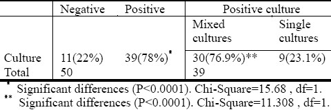 Table 1: Distribution of positive bacterial swabs (50) cases and cultures.