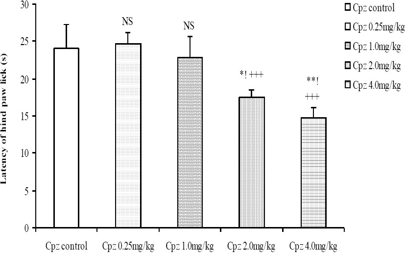 Figure 6: Comparison of Latency of hind paw lick in the Hot plate test following administration of graded doses of chlorpromazine. NS=Not significant compared to control, *= Significant at p < 0.05 compared to control, **=Significant at p < 0.01 compared to control, +++=Significant at p < 0.001 compared to 0.25 mg/kg chlorpromazine, !=Significant at p < 0.05 compared to 1.0 mg/kg chlorpromazine, n=6.