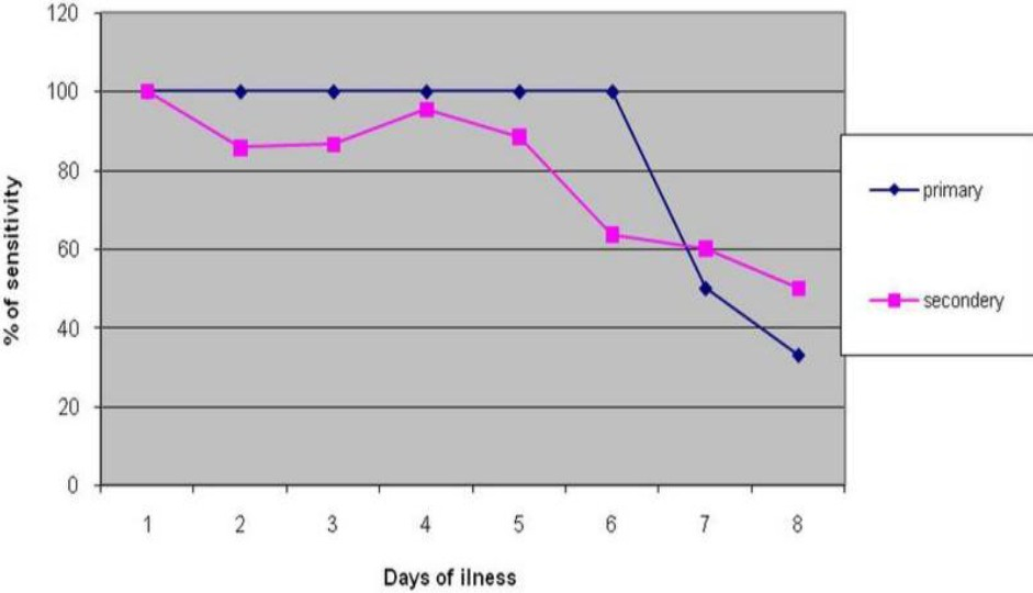 Figure 1: Comparison of the sensitivity of Sybr green dengue assay in primary and secondary infection. Sybr green test% of sensitivity was higher and consistent till day sixth of fever and decrease less than 50% after day seven of fever in primary infection, while sensitivity was higher till day fifth of fever and decreased in the second week.