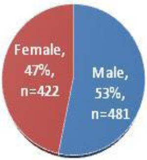 Figure 1: Percentage of male and female respondents in Johor estates