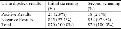 Table 1: Abnormal urine results by dipstick