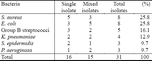 Table 3: Types of opportunistic bacterial isolates from pregnant women with vaginitis