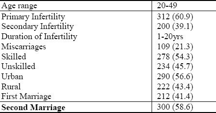 Table 2: Socio characteristic of infertile women enlisted at HRRP/IVF Centre within the period under study.