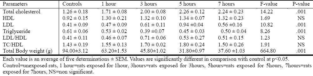 Table 2: Mean ±S.E, F-value and P-value of plasma lipid profile for control and test groups