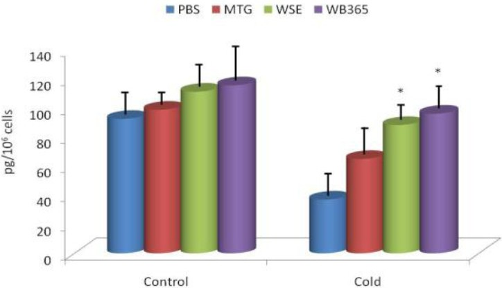 Figure 5: Effect of 14 days of oral feeding on levels of IFN-. *Represents significant differences between stressed and control animals at P ≤0.05 level.