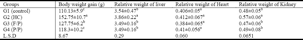 Table 1: Effect of supplementing seed mixtures on body weight gain and relative organs weight in hypercholesterolemic rat