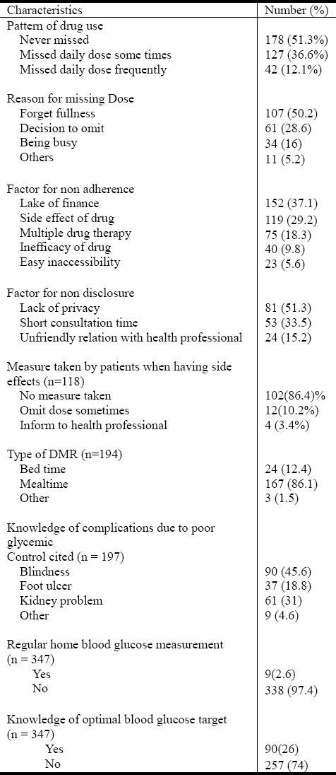 Table 3: Determinants of non-adherence with drug therapy and profile of self-management practices among type 2 diabetic patients