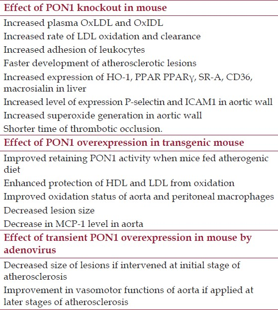 Table 2: Summary of observations on alterations of PON1 expression in mice