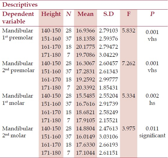Table 3: Mean distance between the mandibular anatomical structures at posterior teeth in different height groups