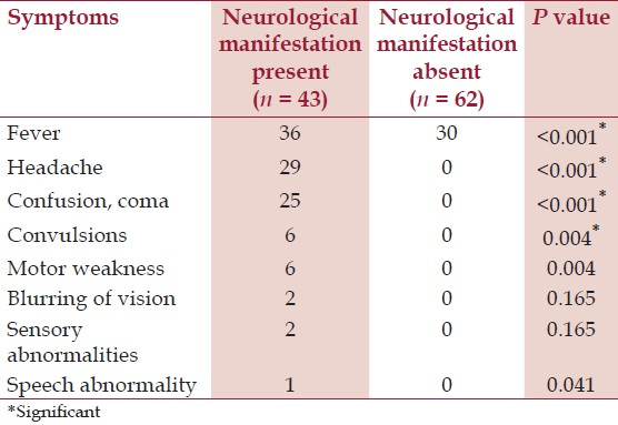 Table 1: Distribution of symptoms in patients with and without neurological manifestations