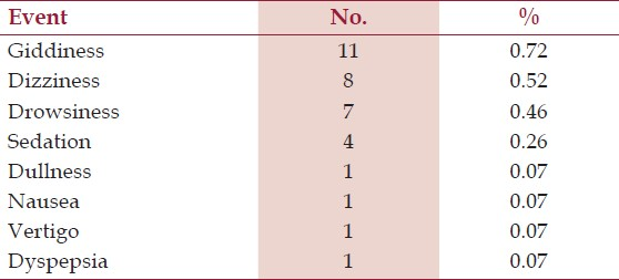 Table 4: Adverse events reported by the patients (<i>n</i>=1525)