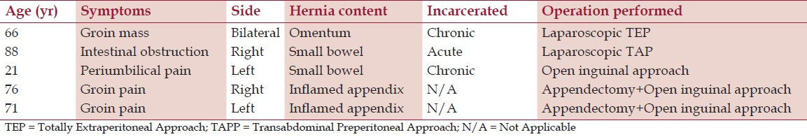 Table 1: Previously reported cases of men with incarcerated femoral hernias
