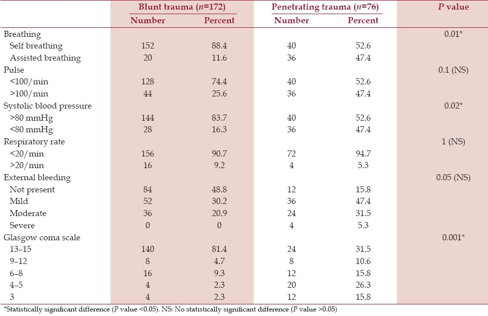 Table 1: Clinical evaluation results both blunt and penetrating of abdominal trauma patients