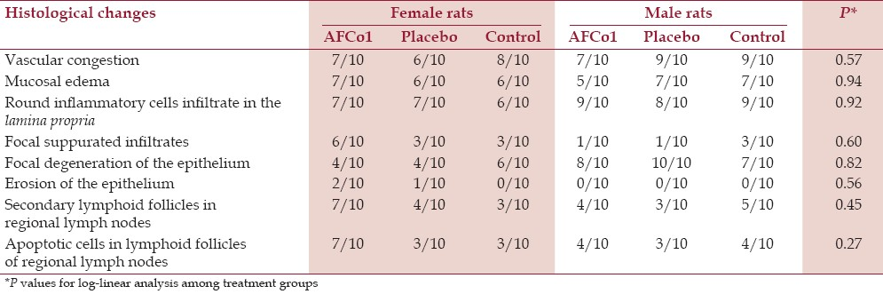 Table 1: Frequency of histological changes in the nasal region and regional lymph nodes in the single-dose toxicity test