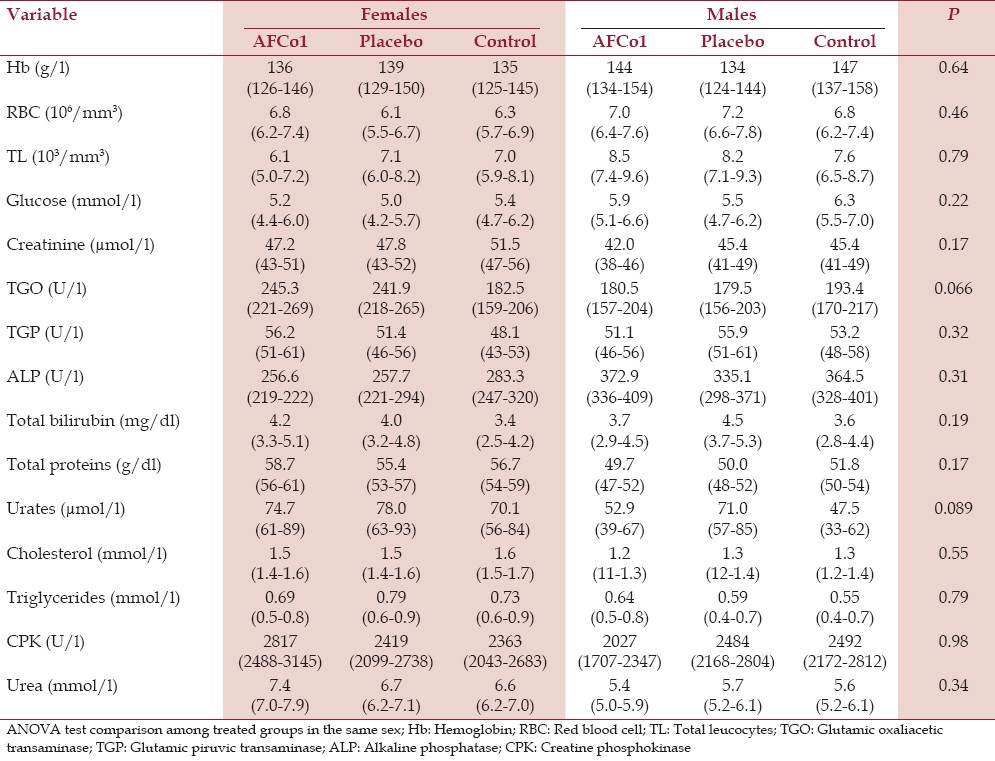 Table 3: Hematology and serum blood chemistry of rats under repeated dosing. Means and 95% confidence intervals (in brackets). P values refer to ANOVA comparisons among treatment groups
