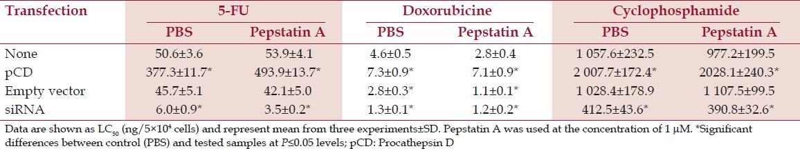 Table 5: Effect of Pepstatin A on sensitivity to chemotherapeutic agents in MDA-MB-231 cells after transfection