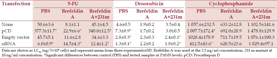 Table 7: Effect of Brefeldin on sensitivity to chemotherapeutic agents in MDA-MB-231 cells after transfection