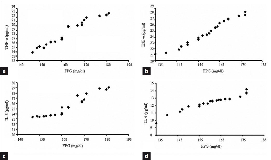 Figure 1(a-d): Postinsulin TNF-α (pg/ml) and IL-6 (pg/ml) correlation with FPG (mg/dl) in nonobese diabetics (detailed description in text)