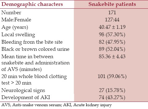Table 1: Demographic characters of snakebite patients
