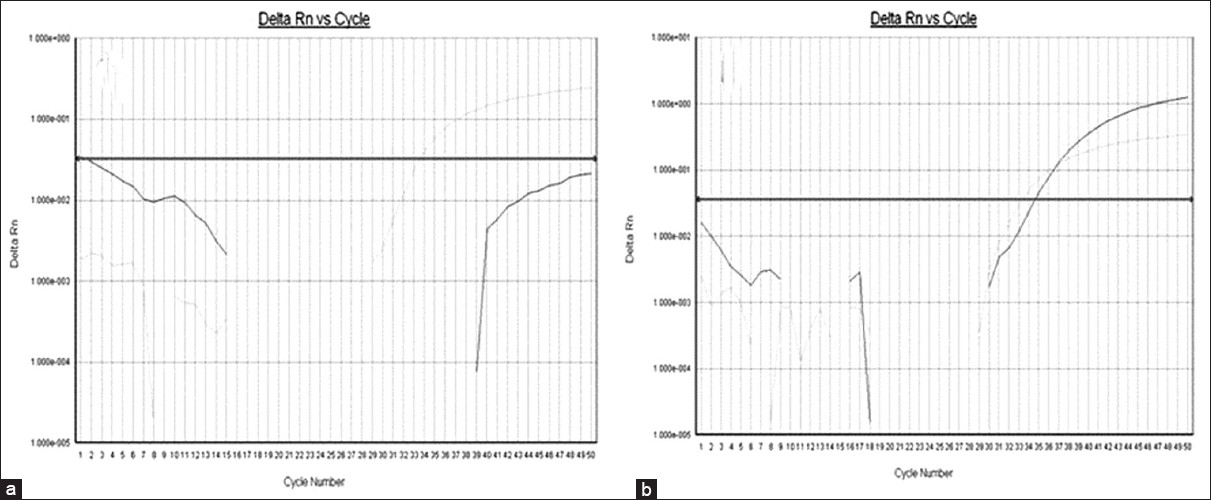 Figure 1: TaqMan real time PCR amplification plot; (a) Internal extraction control; (b) Patient sample