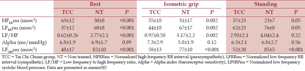 Table 2: Autonomic parameters at rest, during isometric grip and standing phases