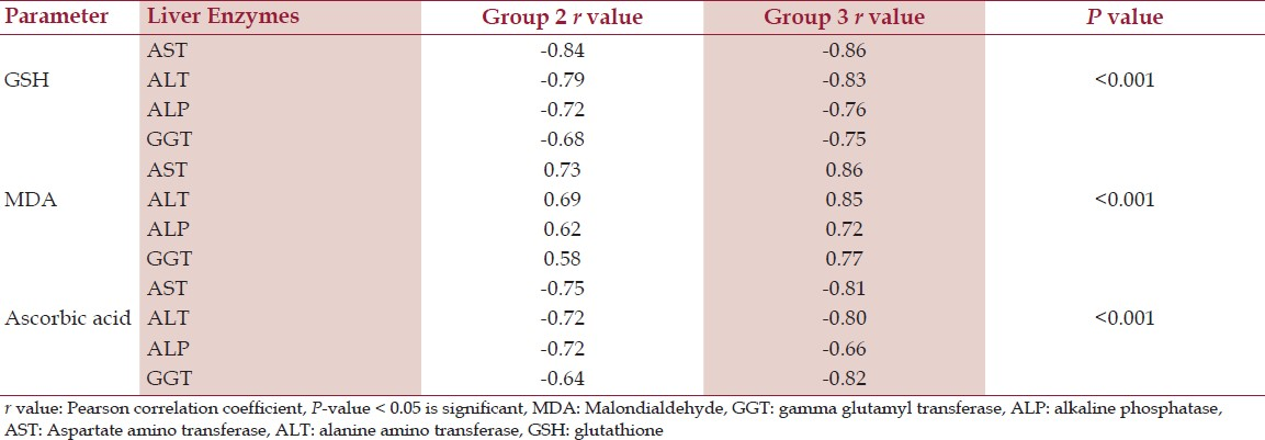 Table 3: Correlation between the oxidative stress parameters and liver enzymes