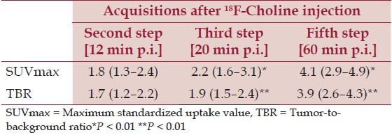 Table 3: SUVmax and TBR mean values (and range) obtained in the second, third, and fift h step 18F-Choline PET/CT scans for the 37 Choline-positive lesions