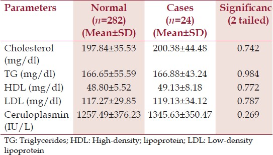Table 1: Comparison between normals and cases at 14-16 weeks period of gestation