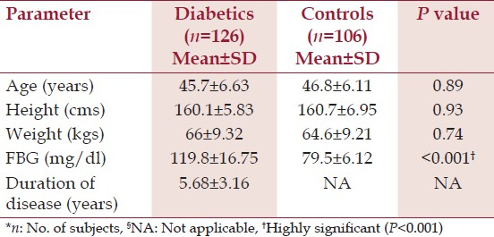 Table 1: Comparison of anthropometric data and fasting blood sugar levels in diabetic and control subjects