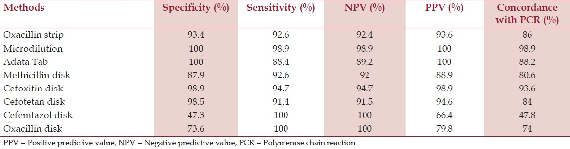 Table 1: Comparison of various laboratory methods for detecting resistant <i>Staphylococcus aureus</i> isolates
