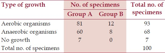 Table 3: Tissue bacterial status