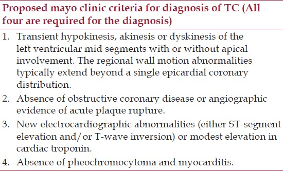 Table 1: Proposed mayo clinic criteria for diagnosis of TC