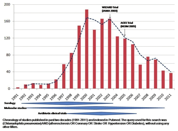 Figure 2: Number of PubMed indexed articles (<i>n</i>=1668) by year of publication on <i>Chlamydophila pneumoniae</i> infection and atherosclerosis