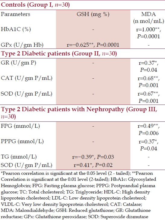 Table 2: Correlation between the biochemical parameters with GSH and MDA in Controls, type 2 diabetic patients with and without nephropathy