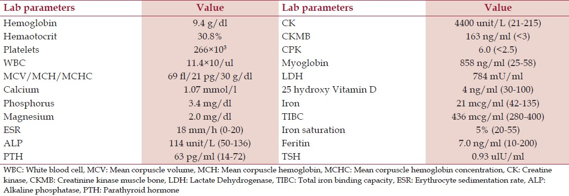 Table 1: Laboratory parameters