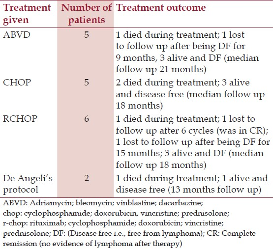 Table 3: Treatment given and treatment outcome in present study