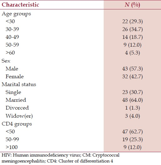 Table 1: General characteristics of 75 HIV-infected patients diagnosed with CM