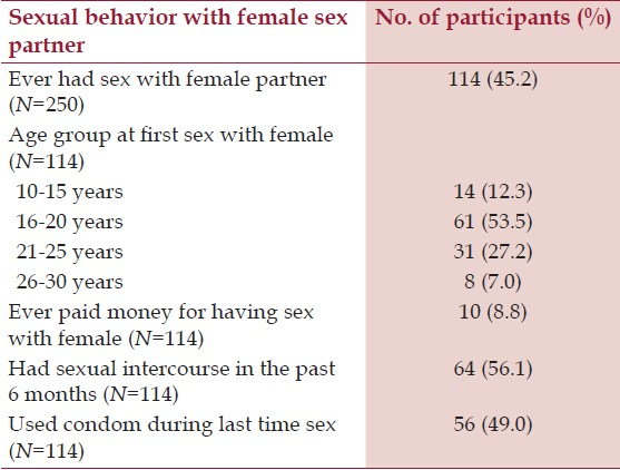 Table 2: Distribution of participants by the sexual behavior with female sex partner