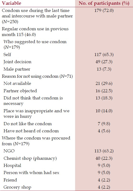 Table 4: Condom use during sex with male partner