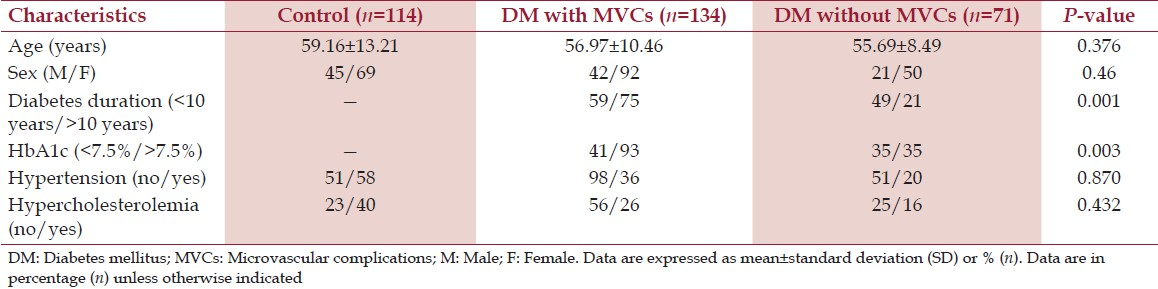 Table 1: Clinical and biochemical data of type 2 diabetic patients with and without MVCs