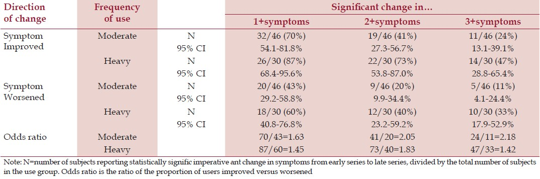 Table 4: Change in daily symptom levels (moderate and heavy users)