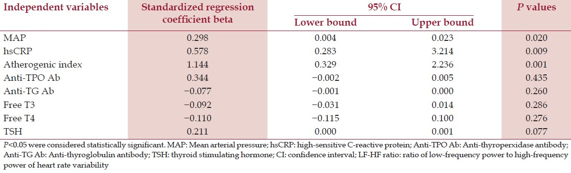 Table 4: Multiple regression analysis of LF-HF ratio (as dependable variable) with various other associated factors (as independent variables) in hypothyroid group