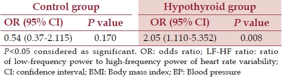 Table 5: Bivariate logistic regression analysis of BP status or hypertension status (as dependent variable)