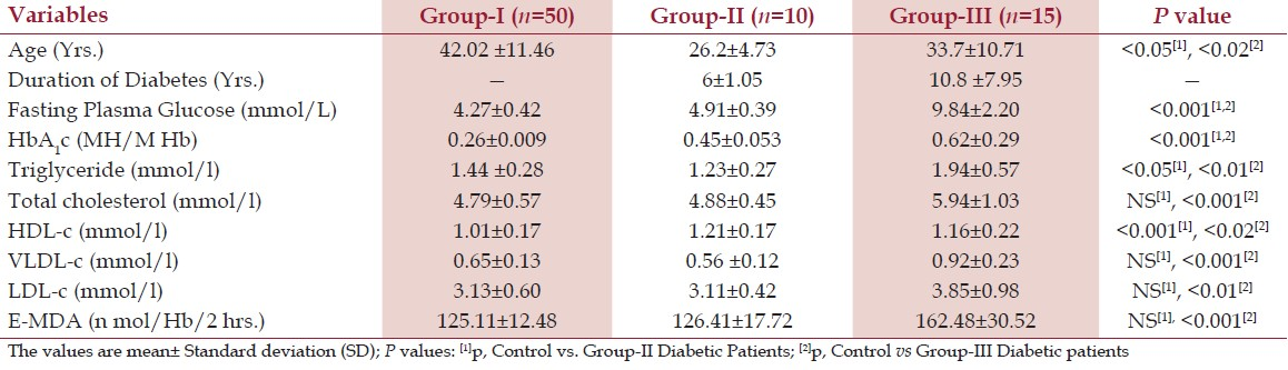 Table 1: FBG, HbA<sub>1</sub>c, Lipid profile, and E-MDA in Group-I, Group-II, and Group-III subjects