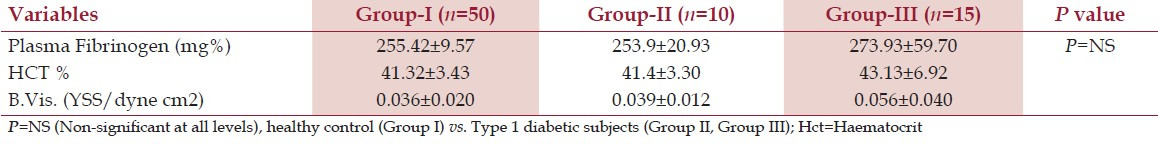 Table 2: Levels of plasma fibrinogen, hematocrit, and blood viscosity in Group-I, Group-II, and Group-III