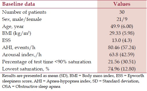 Table 1: Baseline data of patients with moderate to severe OSA