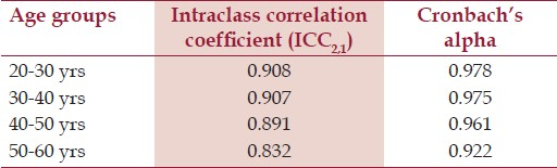 Table 2: Intraclass correlation coeffi cient and cronbach's alpha in all age groups